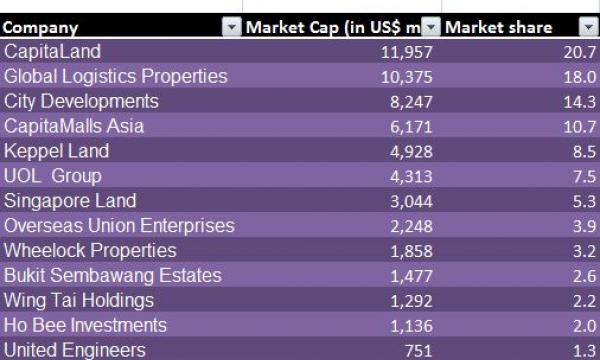 Singapore Property Developer Ranking