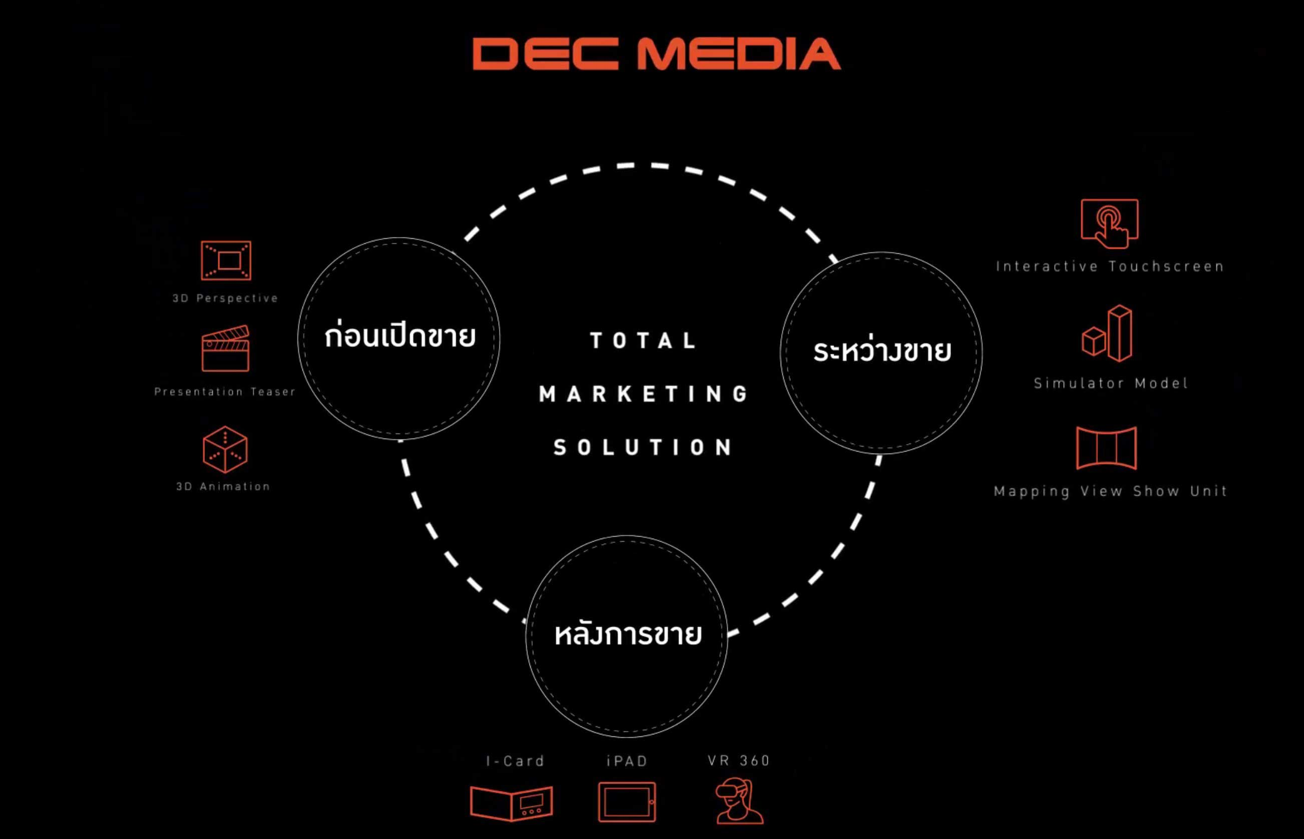 DECtotal-marketingsolution