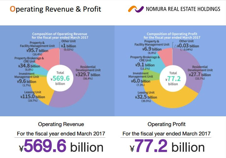Fly oversea to see property project of Nomura Real Estate